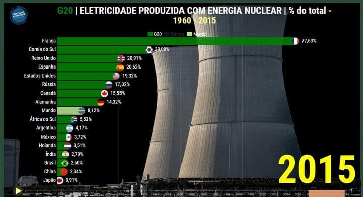 energia nuclear e produção de eletricidade